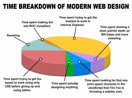 Time_Breakdown_of_Modern_Web_Design.jpg