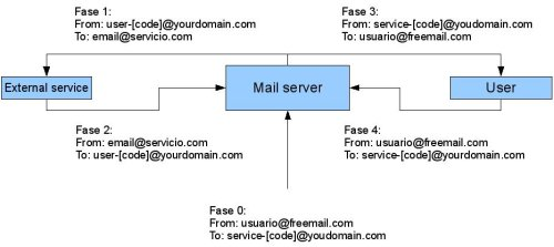 email-flow-modifier-general-view.jpg